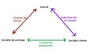 portage salarial obligation employeur de fournir du travail